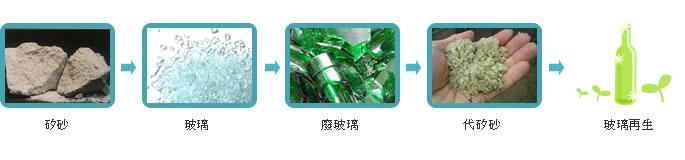 矽砂 > 玻璃 > 廢玻璃 > 代矽砂 > 玻璃再生